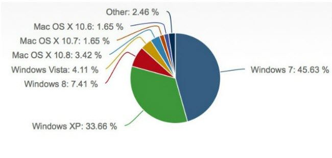 windows 8 surpasses apple os x with 7.4% market share