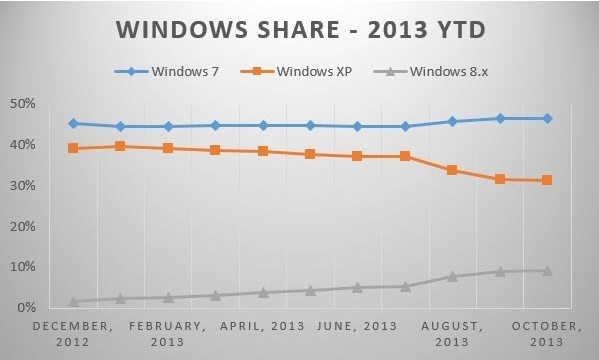 windows 8.1 market share doubles